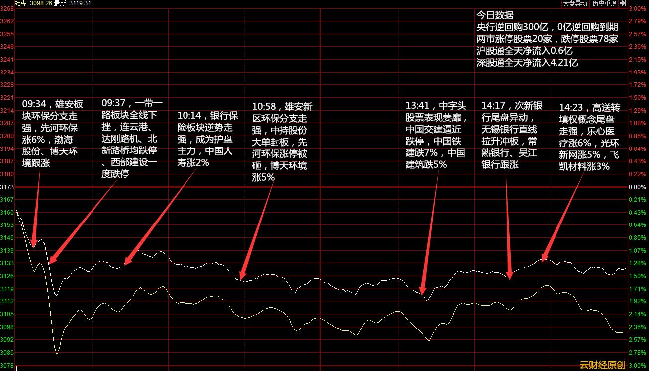 【涨停分析】两市再度下挫 题材偃旗息鼓(04月24日)