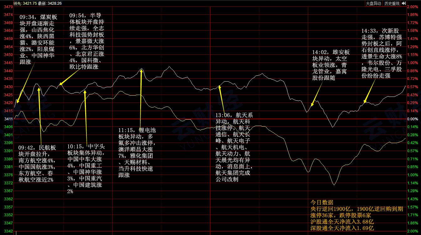 【涨停复盘】核电板块强势崛起,地下管网表现活跃(附75股)